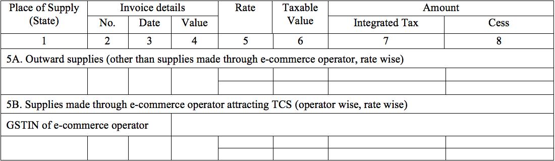GSTR-3 Table