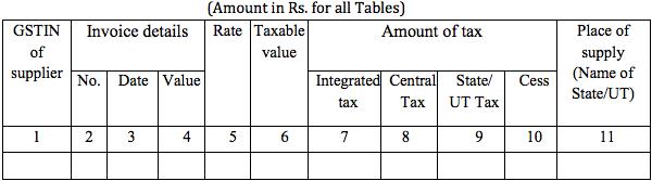 GSTR-2A Table 3