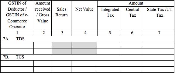 GSTR-2A Table 7