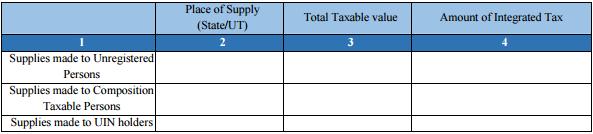 GSTR-3B Table 3.2