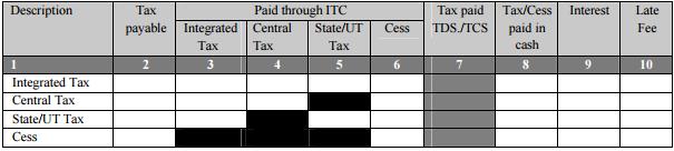 GSTR-3B Table 6.1