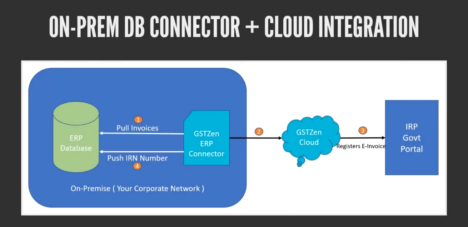 E-Invoice ERP Connector with Cloud Integration
