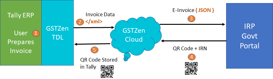 E-Invoice IRN and QR Code Generation in Tally