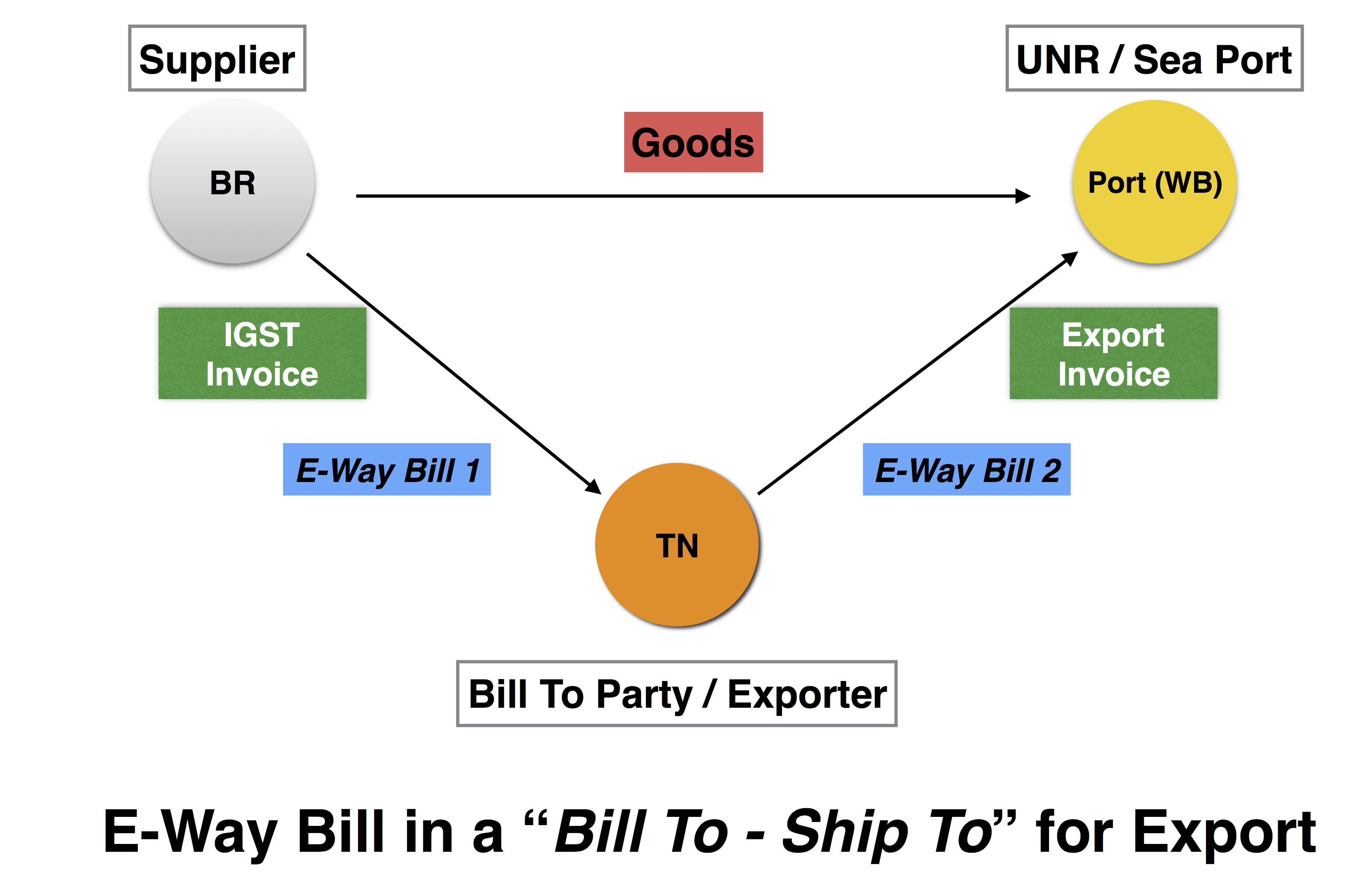 E-Way Bill in case of Bill To - Ship To for Export
